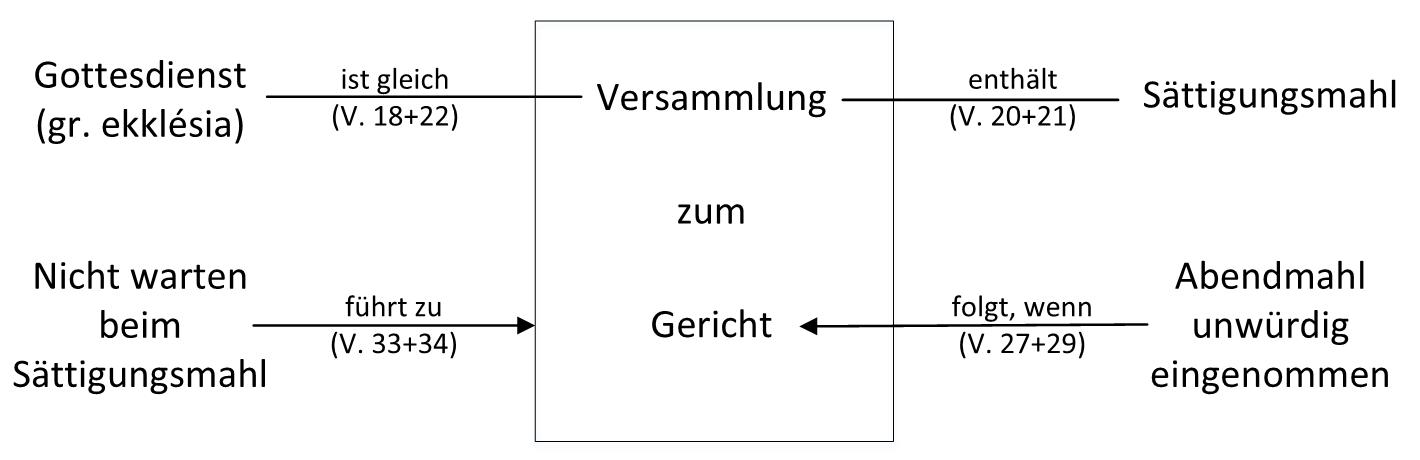 Graphik / Grafik / Diagramm 1. Korinther 11; Abendmahl unwürdig gefeiert / eingenommen beim Gottesdienst