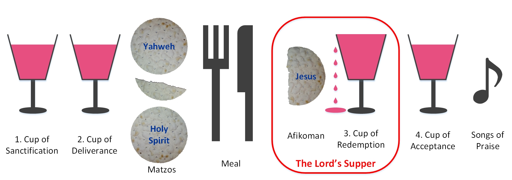 Diagram: Seder evening, Passover meal, Lord's Supper, Last Supper, Holy Communion, Holy Sacrament, Eucharist, 3 matzos, afikoman, 4 cups, cup of sanctification, cup of deliverance, cup of redemption, cup of acceptance
